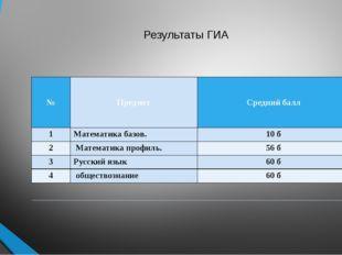 Результаты ГИА №  Предмет Средний балл 1 Математикабазов. 10б 2 Математика