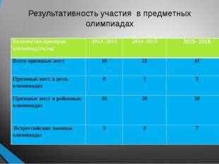 Результативность участия в предметных олимпиадах Количество призеров олимпиад