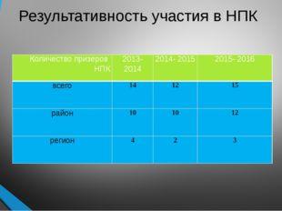 Результативность участия в НПК Количество призеров НПК 2013- 2014 2014- 2015