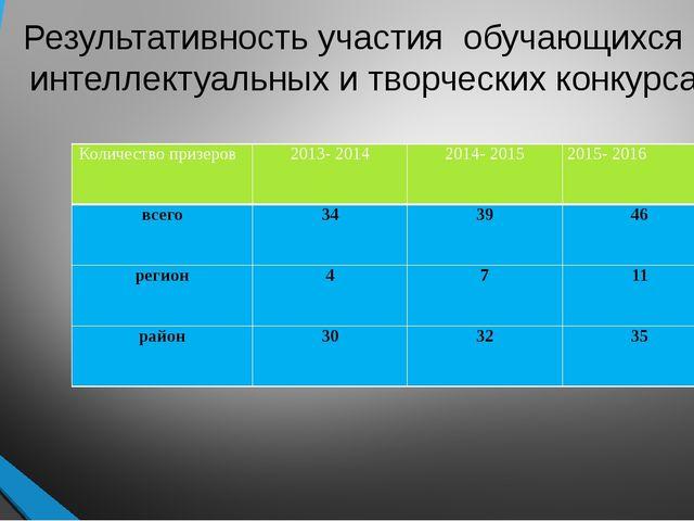 Результативность участия обучающихся в интеллектуальных и творческих конкурса...