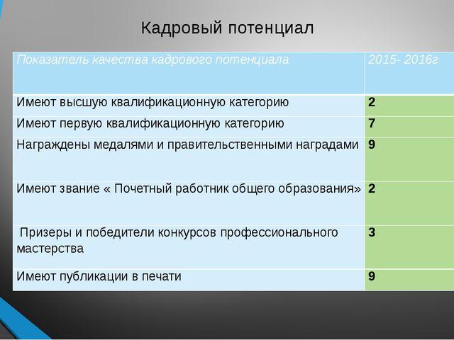 Кадровый потенциал Показатель качества кадрового потенциала 2015- 2016г Имеют...