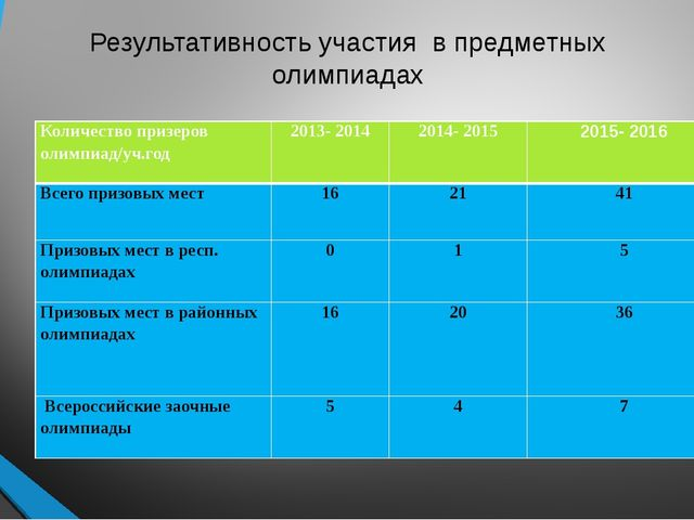 Результативность участия в предметных олимпиадах Количество призеров олимпиад...