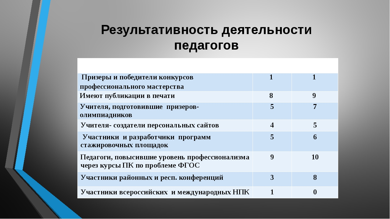 Результативность деятельности педагогов Критериикачества 2014-2015 2015-2016...