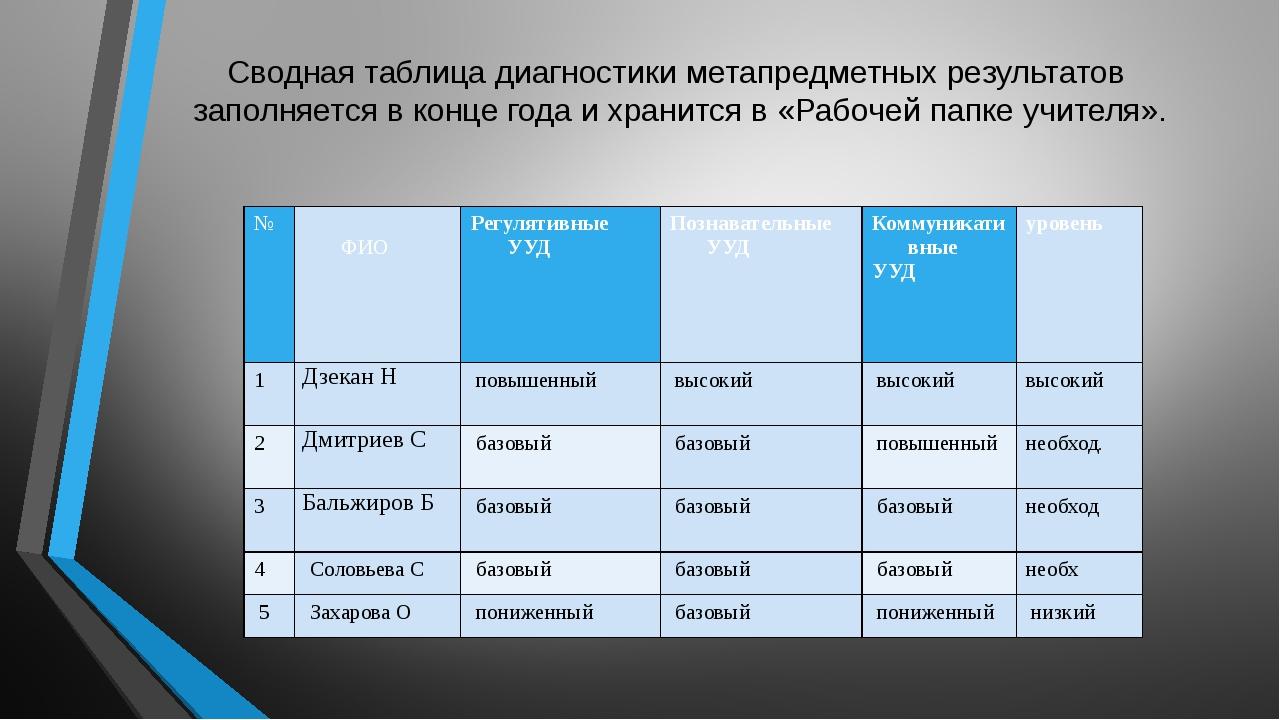 Сводная таблица диагностики метапредметных результатов заполняется в конце го...