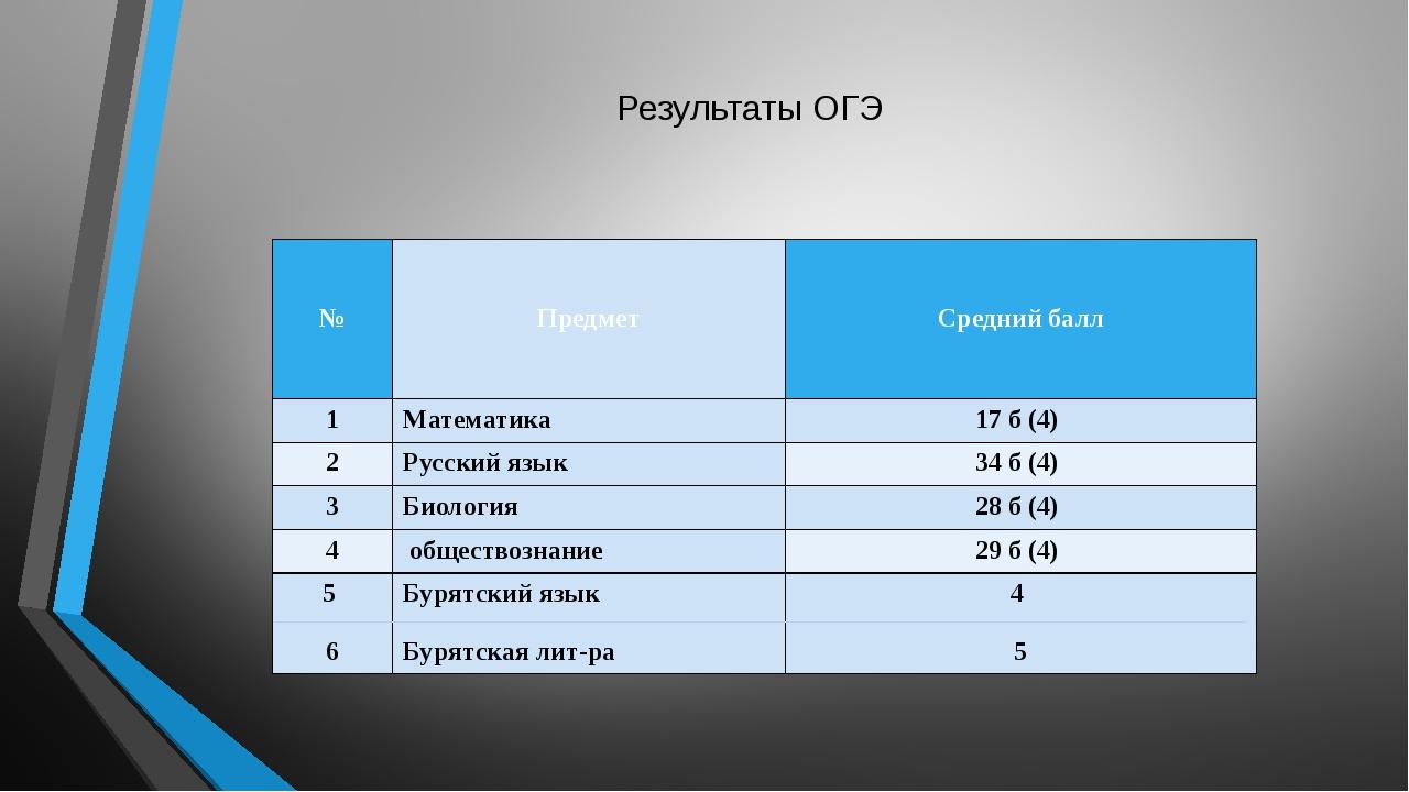 Результаты ОГЭ №  Предмет Средний балл 1 Математика 17 б (4) 2 Русский язы...