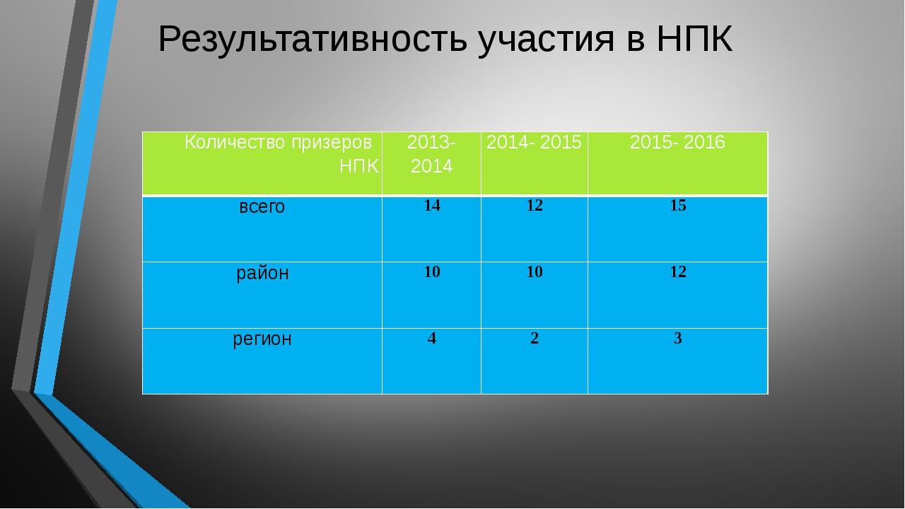Результативность участия в НПК Количество призеров НПК 2013- 2014 2014- 2015...