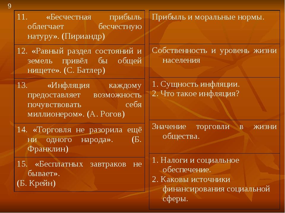 9 Прибыль и моральные нормы. Собственность и уровень жизни населения 1. Сущно...