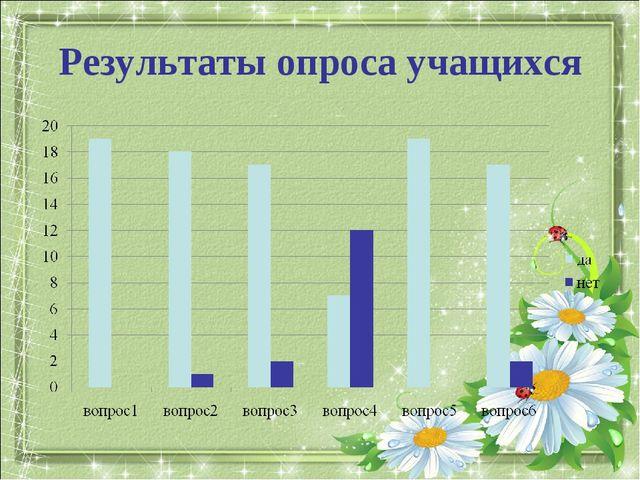Результаты опроса учащихся
