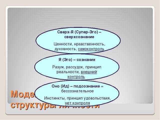 Модель психической структуры личности Сверх-Я (Супер-Эго) – сверхсознание Цен...