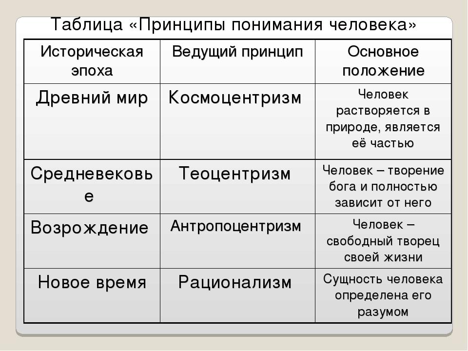 Таблица «Принципы понимания человека» Историческая эпохаВедущий принципОсно...