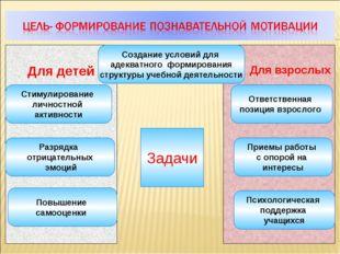 Для взрослых Для детей Задачи Создание условий для адекватного формирования