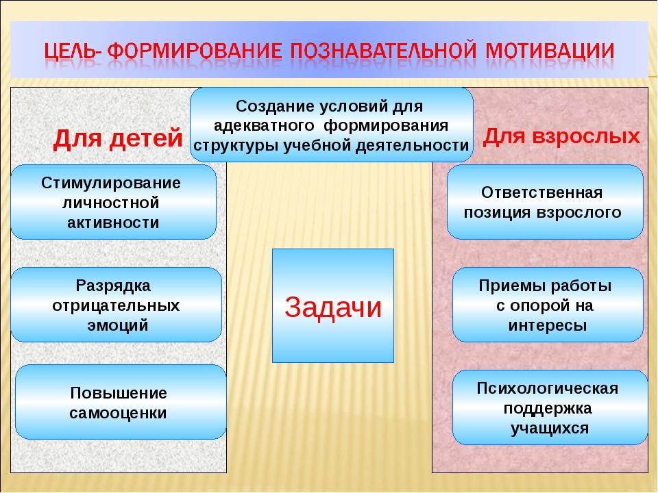 Для взрослых Для детей Задачи Создание условий для адекватного формирования...