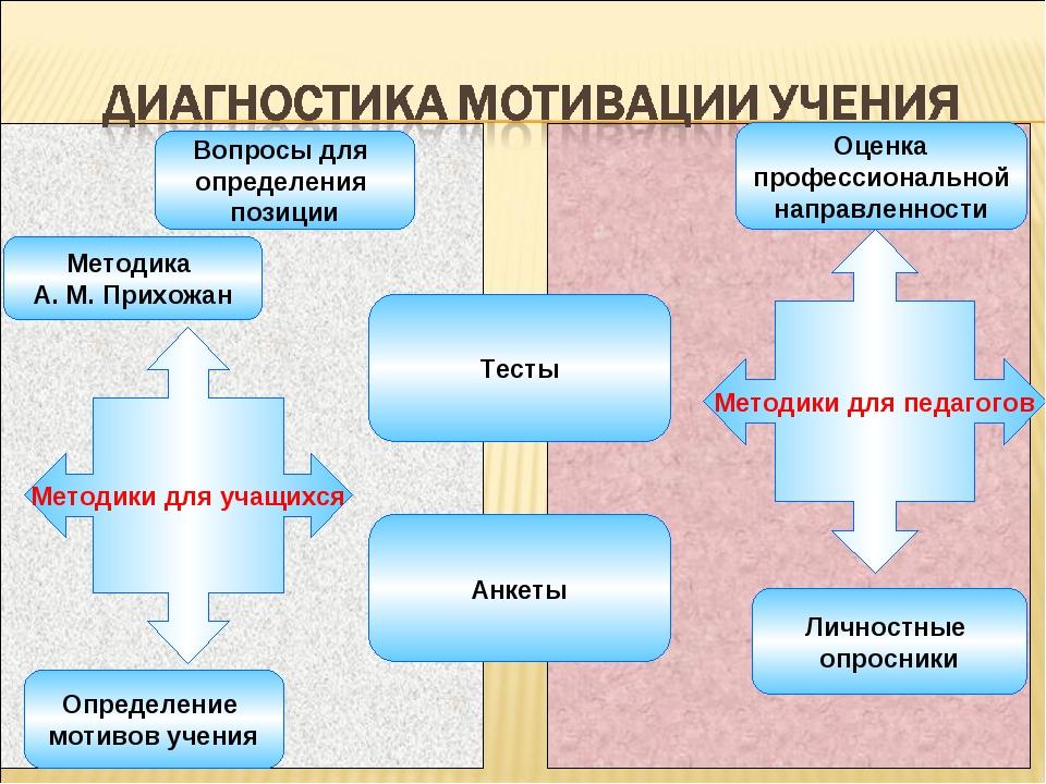 Методики для учащихся Методики для педагогов Вопросы для определения позиции...