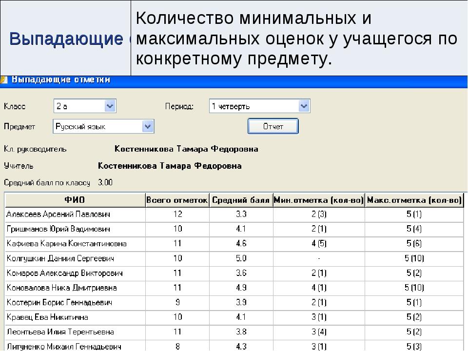 Выпадающие отметкиКоличество минимальных и максимальных оценок у учащегося п...