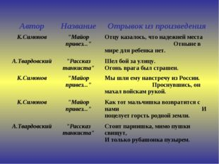 """АвторНазваниеОтрывок из произведения К.Симонов""""Майор привез...""""Отцу казал"""