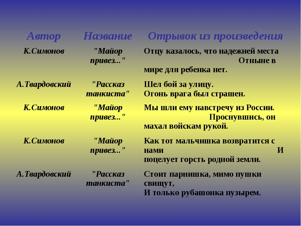 """АвторНазваниеОтрывок из произведения К.Симонов""""Майор привез...""""Отцу казал..."""