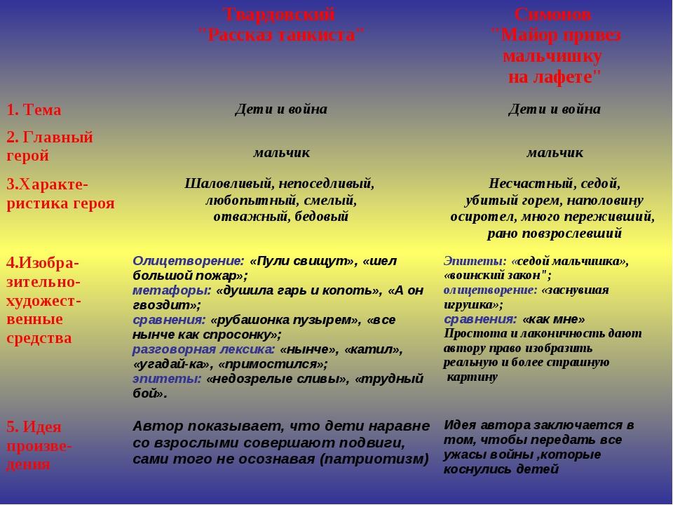 """Твардовский """"Рассказ танкиста""""Симонов """"Майор привез мальчишку на лафете"""" 1...."""