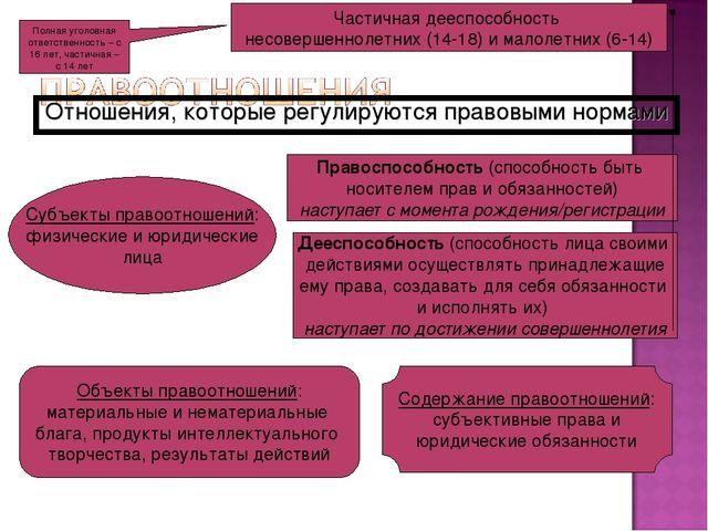 Отношения, которые регулируются правовыми нормами Субъекты правоотношений: фи...