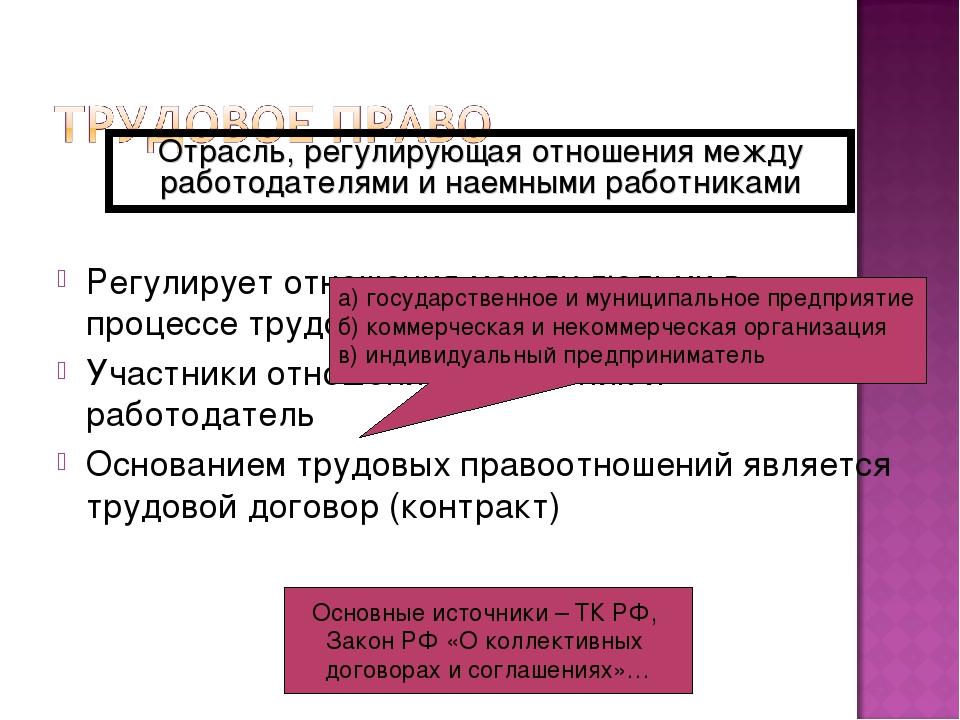 Регулирует отношения между людьми в процессе трудовой деятельности Участники...