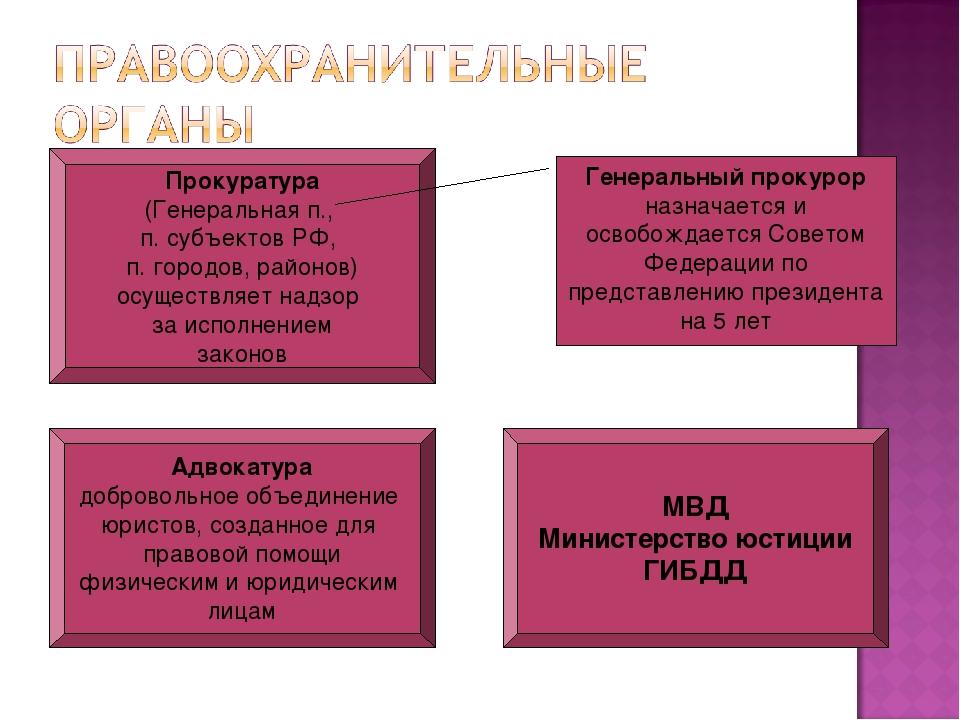 Прокуратура (Генеральная п., п. субъектов РФ, п. городов, районов) осуществля...