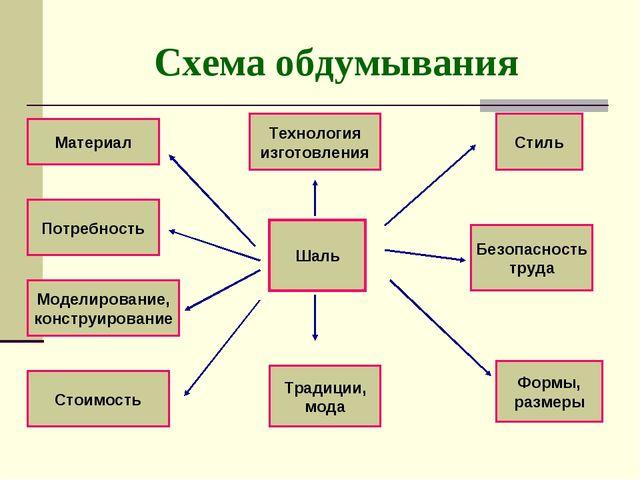 Схема обдумывания Шаль Технология изготовления Традиции, мода Стиль Безопасно...