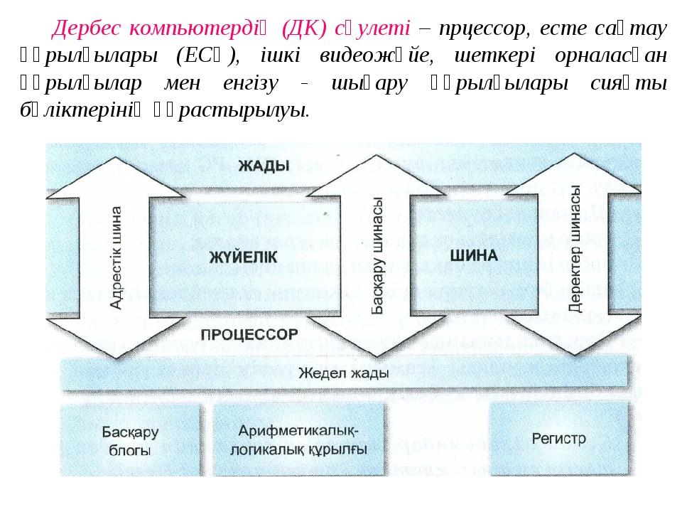Дербес компьютердің (ДК) сәулеті – прцессор, есте сақтау құрылғылары (ЕСҚ), і...