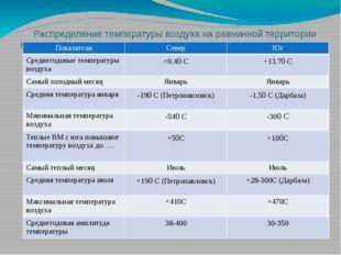 Распределение температуры воздуха на равнинной территории Казахстана Показате