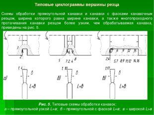Типовые циклограммы вершины резца Схемы обработки прямоугольной канавки и кан