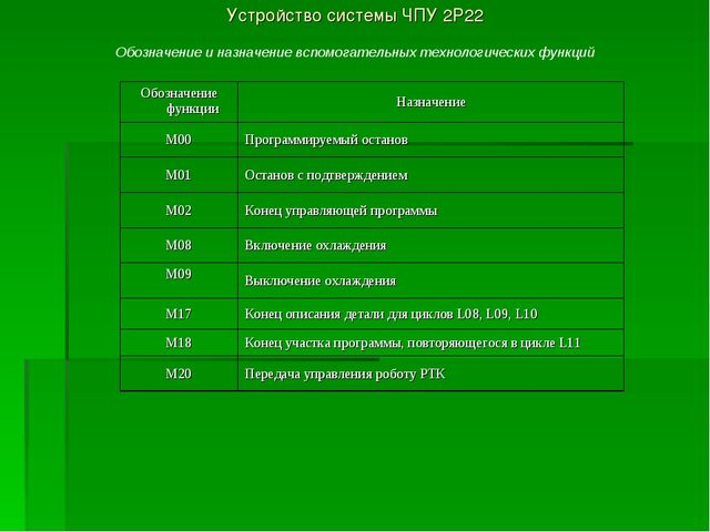 Устройство системы ЧПУ 2Р22 Обозначение и назначение вспомогательных технолог...