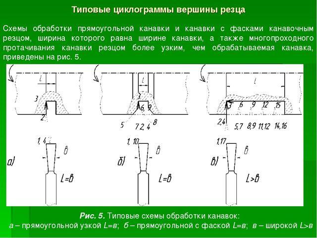 Типовые циклограммы вершины резца Схемы обработки прямоугольной канавки и кан...