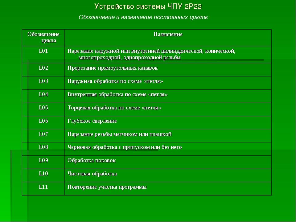 Устройство системы ЧПУ 2Р22 Обозначение и назначение постоянных циклов Обозна...