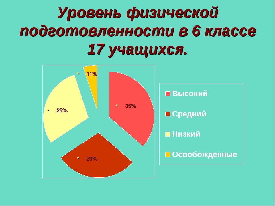 Уровень физической подготовленности в 6 классе 17 учащихся. 11% 29% 35% 25%