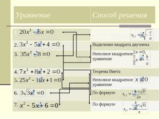1. Неполное квадратное уравнение 2. Выделение квадрата двучлена 3. Неполное к