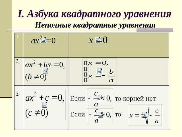 I. Азбука квадратного уравнения Неполные квадратные уравнения 1. 2. 3. Если т...