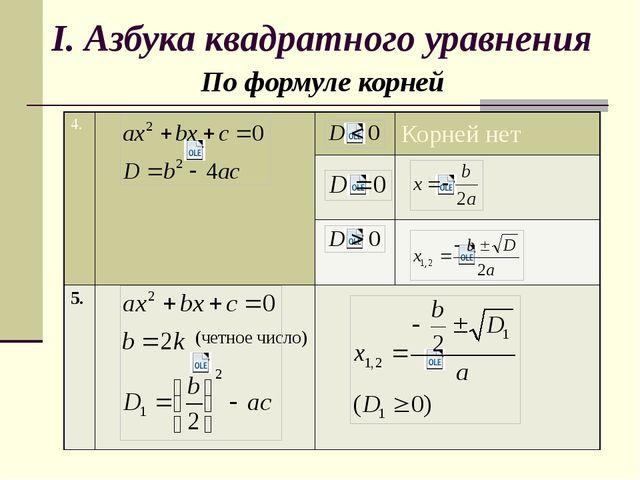 I. Азбука квадратного уравнения По формуле корней 4. Корней нет 5. (четное чи...