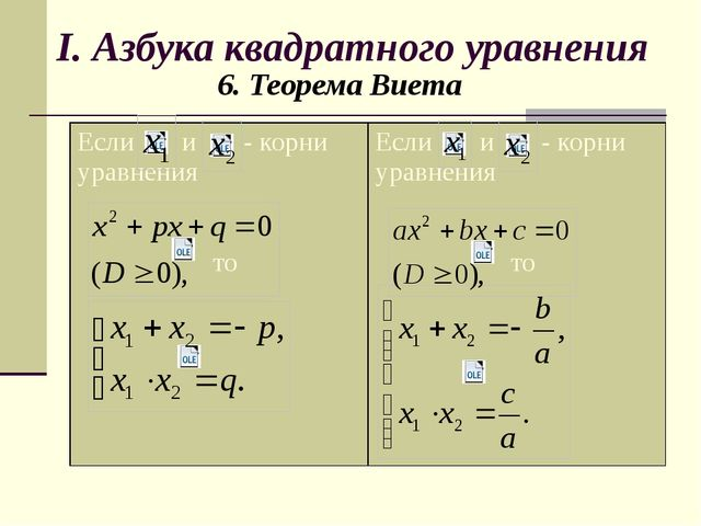I. Азбука квадратного уравнения 6. Теорема Виета Если и - корни уравнения то...