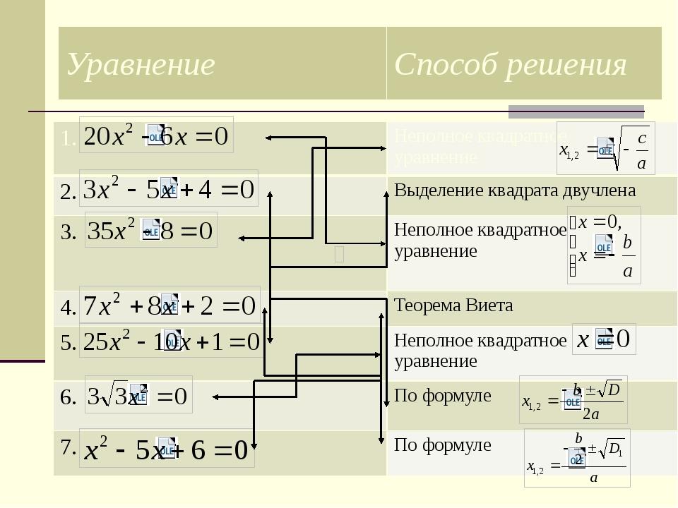 1. Неполное квадратное уравнение 2. Выделение квадрата двучлена 3. Неполное к...