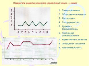 Показатели развития классного коллектива 2 класс – 4 класс Самоуправление Общ