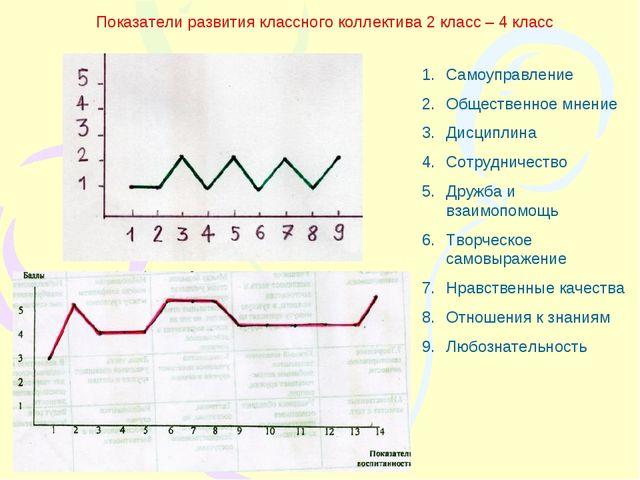Показатели развития классного коллектива 2 класс – 4 класс Самоуправление Общ...