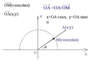 Х У О М(cosα;sinα) α А(х;у) ОМ(cosα;sinα) ОА(х;у) х=ОА·cosα, у=OA·sinα α