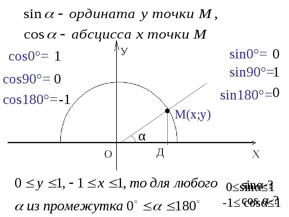 sinα-? cos α-? sin0°= 0 sin90°= 1 sin180°= 0 cos0°= 1 cos90°= 0 cos180°= -1...