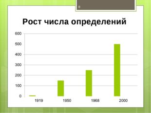 Рост числа определений *