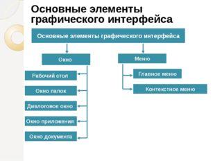 Окно Меню Основные элементы графического интерфейса Рабочий стол Окно папок