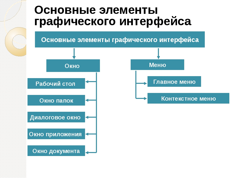 Окно Меню Основные элементы графического интерфейса Рабочий стол Окно папок...