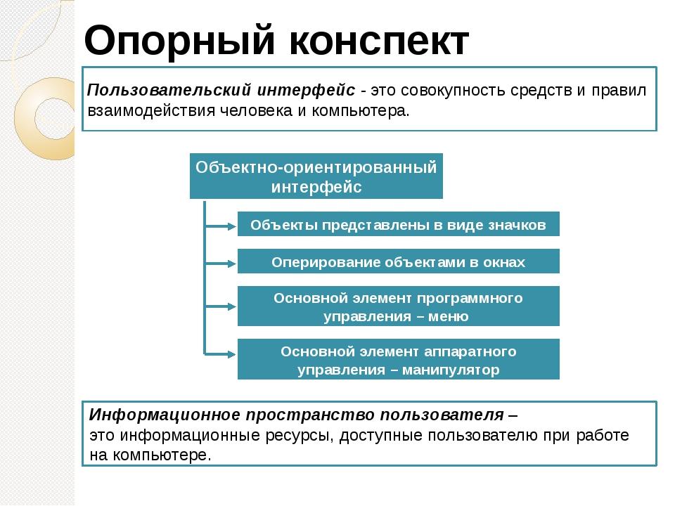 Опорный конспект Объекты представлены в виде значков Пользовательский интерфе...