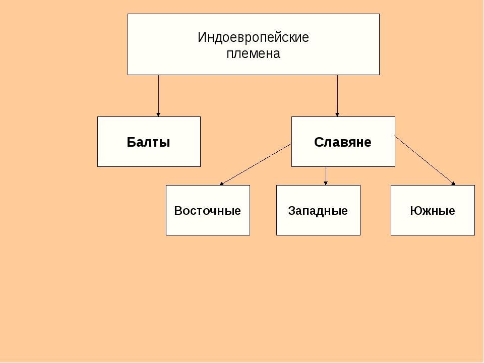 Индоевропейские племена Балты Славяне Восточные Западные Южные