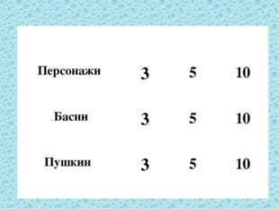 Что за прелесть эти сказки? 3 5 10 Персонажи 3 5 10 .Басни 3 5 10 Пушкин 3 5