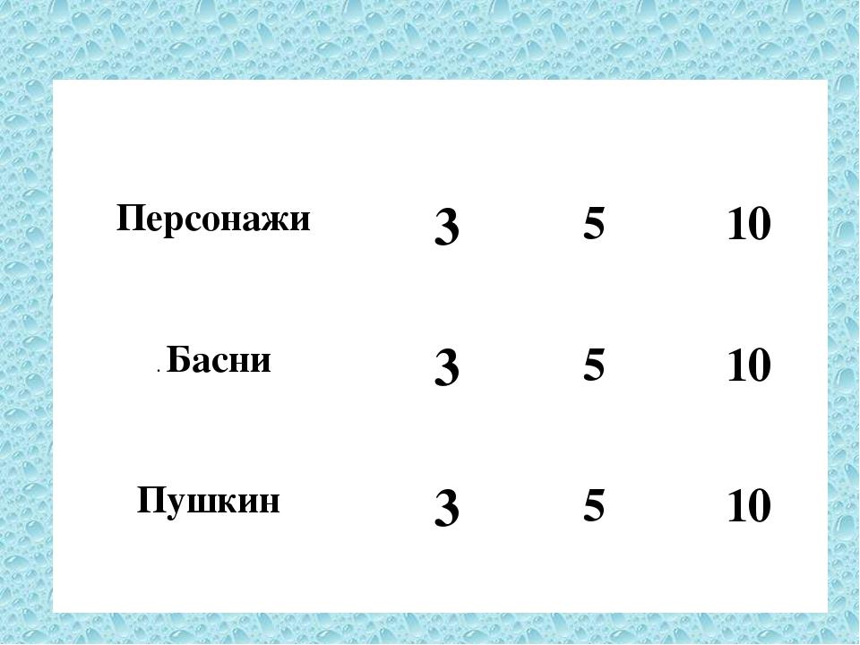 Что за прелесть эти сказки? 3 5 10 Персонажи 3 5 10 .Басни 3 5 10 Пушкин 3 5...