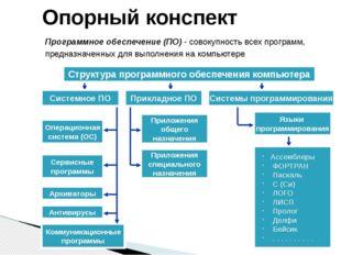 Опорный конспект Программное обеспечение (ПО) - совокупность всех программ,