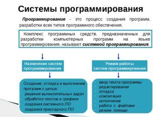 ввод текста программы редактирование отладка компиляция исполнение работа с